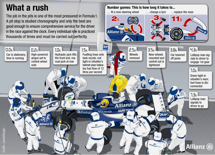 Pit stop - F1technical.net
